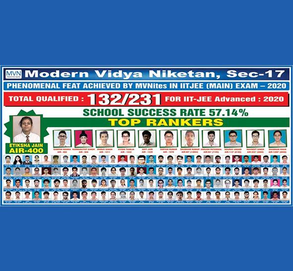 IIT JEE Main results-MVN School SEC-17